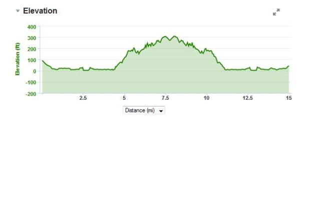 Elevation chart of our run. Hey, look! There are actual bumps on this map, unlike most of our D.C. runs.